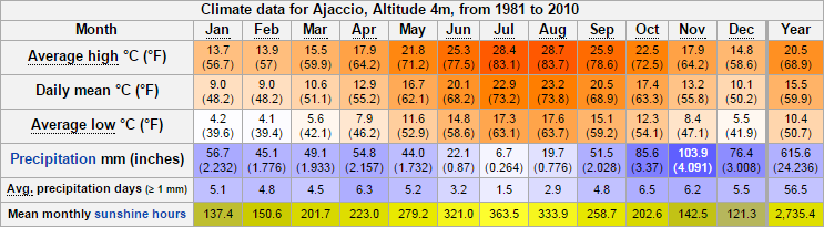 climate_of_ajaccio