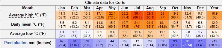 climate_of_corte